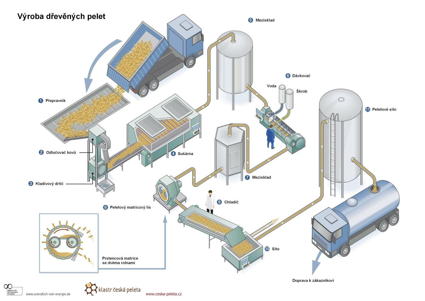 Драже. технологическая схема производства